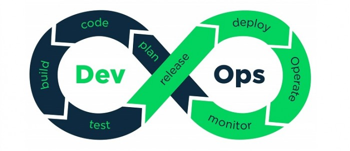 Devops-Software process